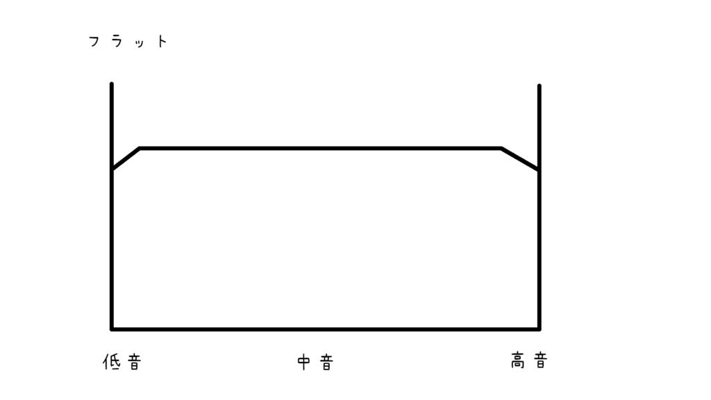 flat-sound